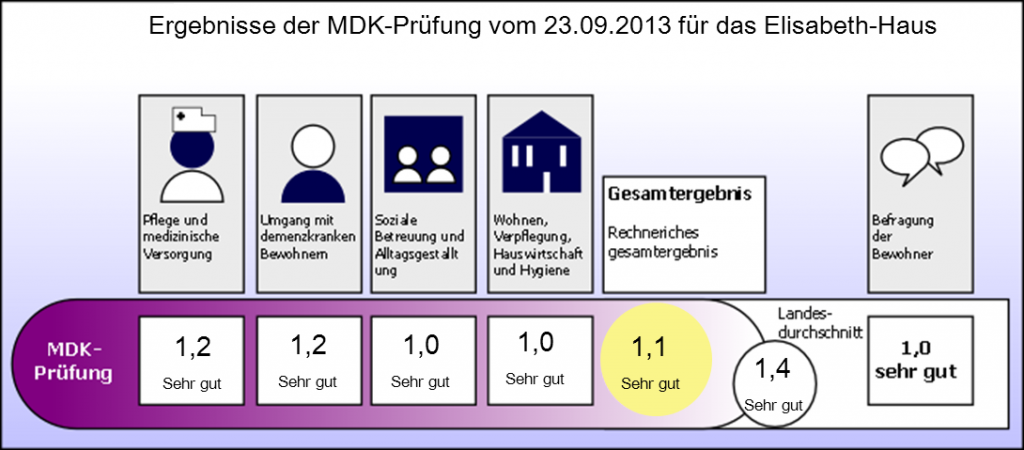 files/EHaus/bilder/PhotoAlbums/2013/MDK_2013_neu.png
